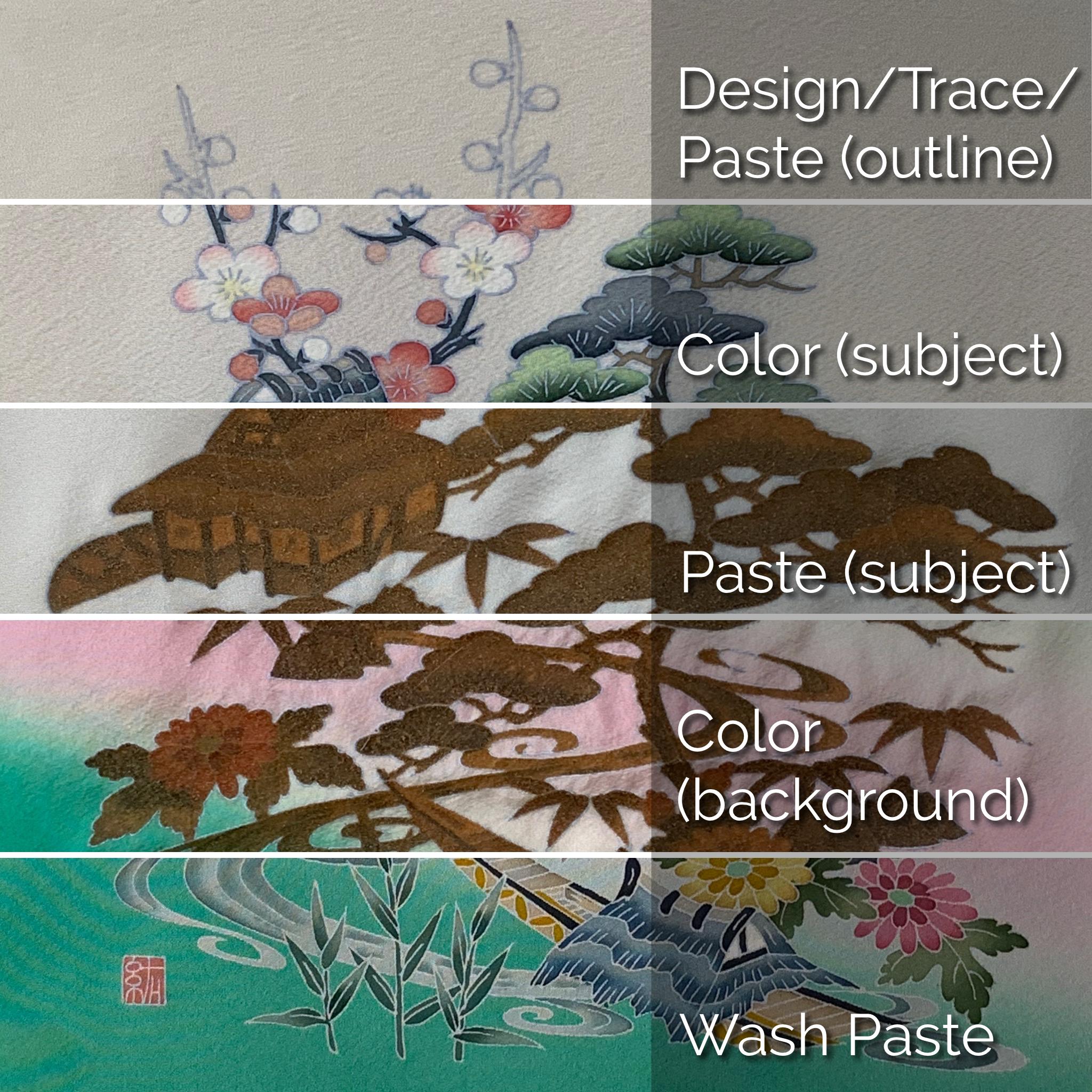 A collage of a single piece of Kaga-yuzen silk, showing how the fabric changes through the process